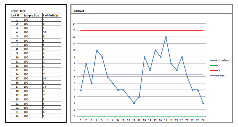 C Chart | Statistical Process Control Charts Process Variation Measurement