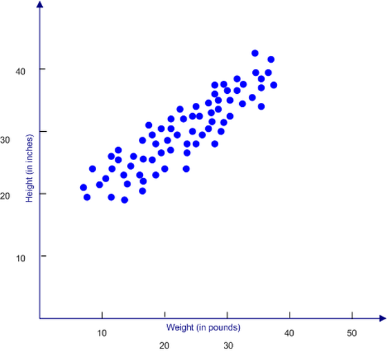 Scatterplot lean six sigma training guide copy scatterplot scatter graph x y diagram ccuart Image collections