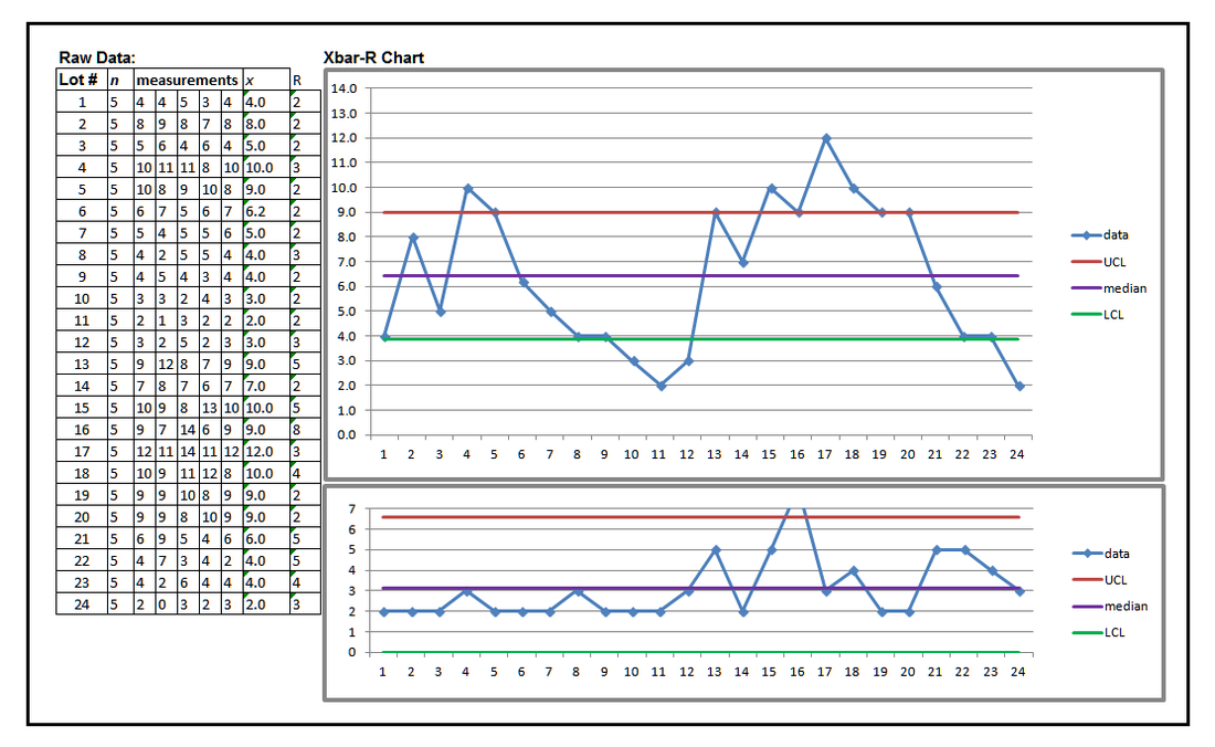Statistical Process Control Charts: Process Variation Measurement