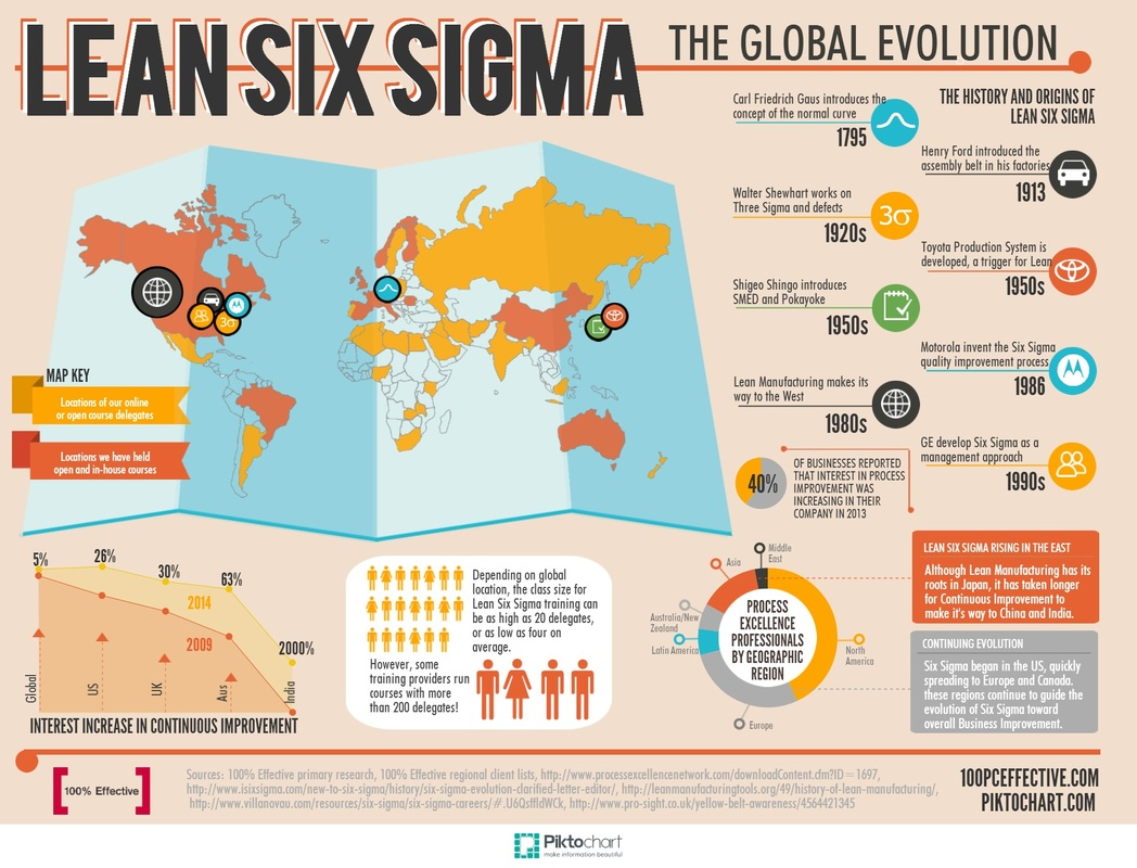 General History Of Six Sigma Continuous Improvement Lean Six