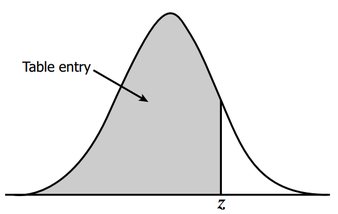 z table normal distribution