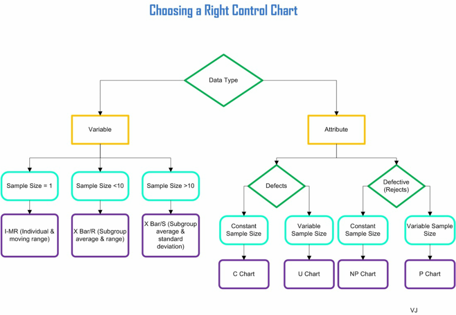 Choosing a right control chart lean six sigma training guide copy control charts six sigma ccuart Gallery