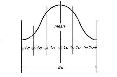 normal curve six sigma
