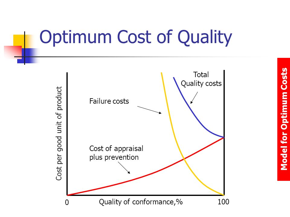 Appraisal Cost Lean Six Sigma Training Guide Copy