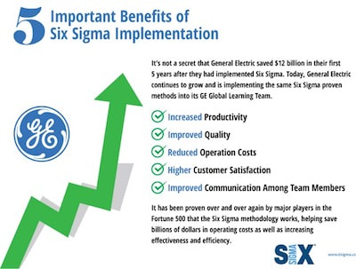 benefits of six sigma implementation