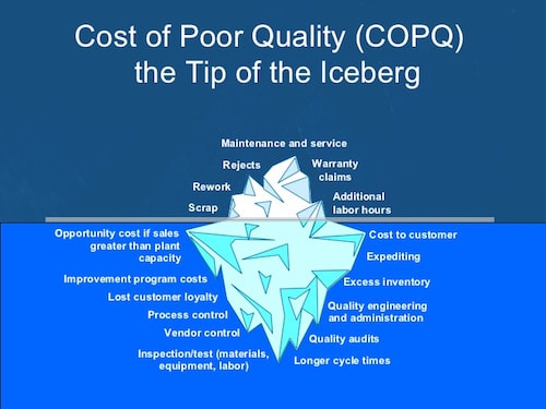 Cost of Poor Quality (COPQ) Analysis