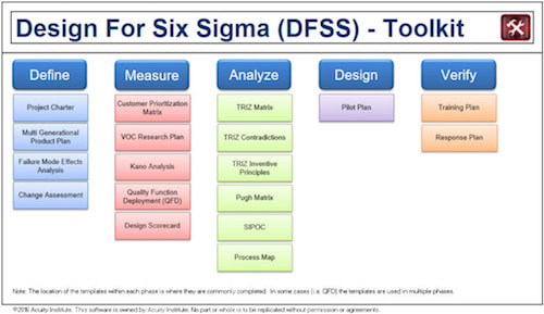 Design for Six Sigma (DFSS) methodologies