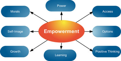 explain how empowerment heightens employee motivation A small-business owner possesses the ability to empower employees  empowerment in the realm of human resources is the equipping and enabling of  a worker.