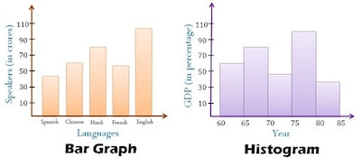 Histogram Vs Bar Graph