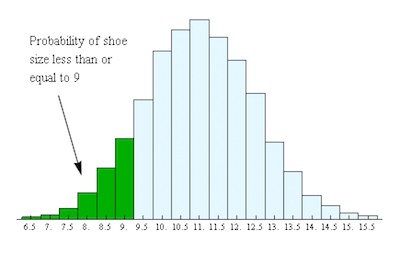 Histograms And Probabilities