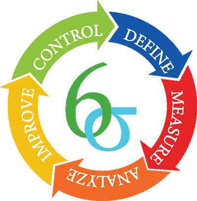 how is six sigma defined