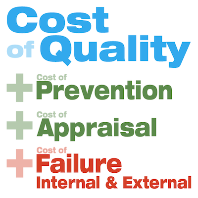 How to Measure Cost of Quality (COQ)