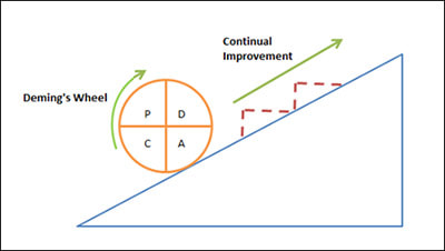 PDCA-Cycle-diagram