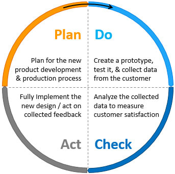 PDCA-Cycle-in-detail
