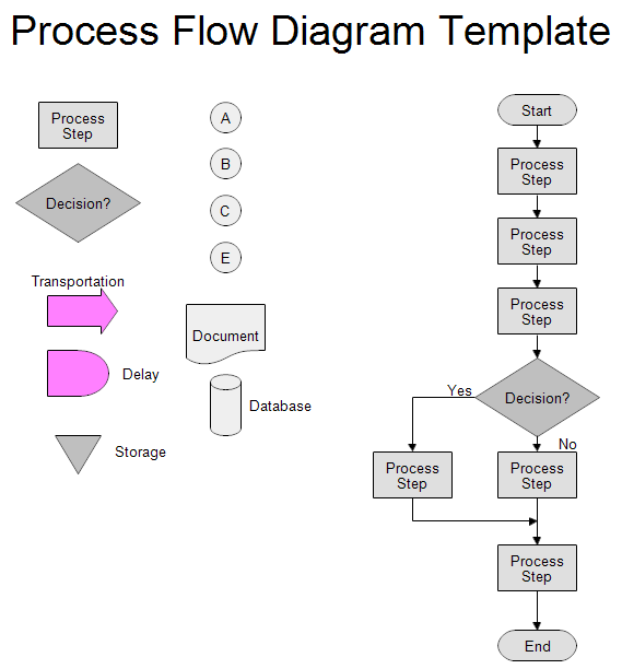 process diagram online