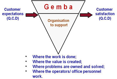 six-sigma-and-gemba-walk