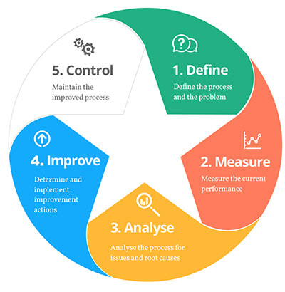 Lean Six Sigma Training Guide Copy - Six Sigma Blog