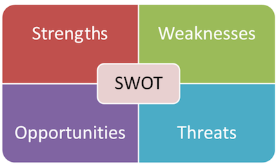 SWOT analysis definition