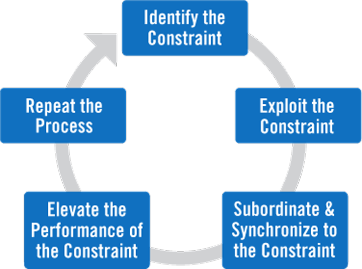 the theory of constraints essay