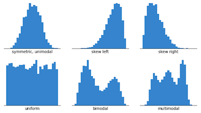 types of histograms