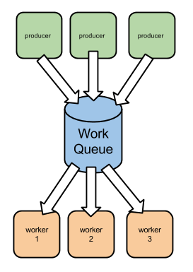 work in queue